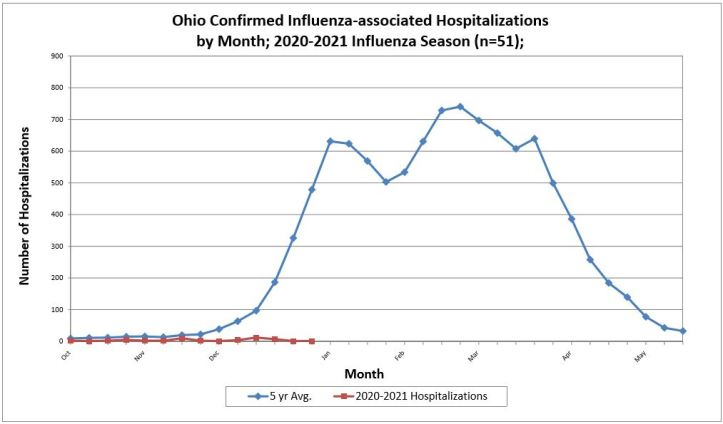 Flu+Hospitalizations+Graph+week+53